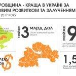 Дніпропетровська область – лідер України з економічної ефективності та залучення інвестицій