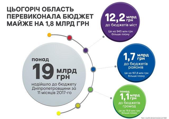 бюджет Дніпропетровщини